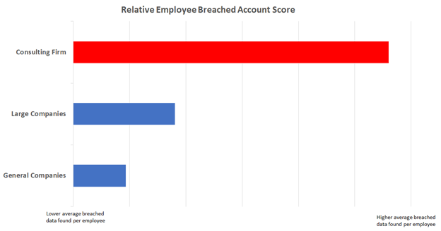 Relative breached accounts score
