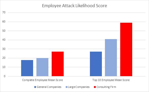 Employee Attack Likelihood Score