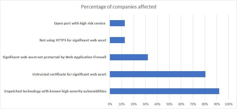 Top five cyber gaps