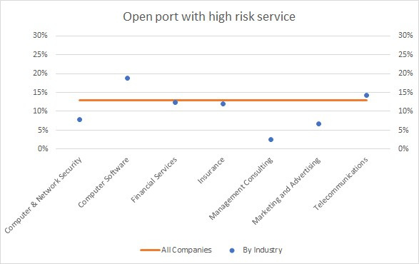 Open port with high risk service