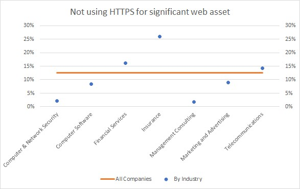 Not using HTTPS for significant web assets
