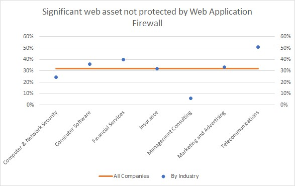 web assets not protected by Web Application Firewall