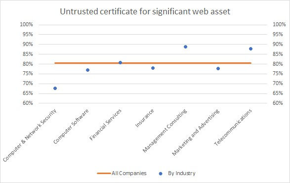 Untrusted certificate for significant web assets