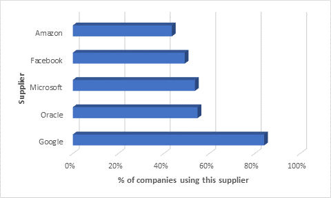 Most Popular Suppliers