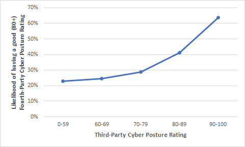 cyber posture ratings divided  into five levels