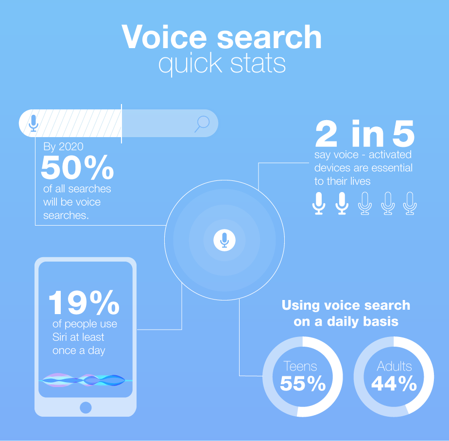 Voice-Search-Facts