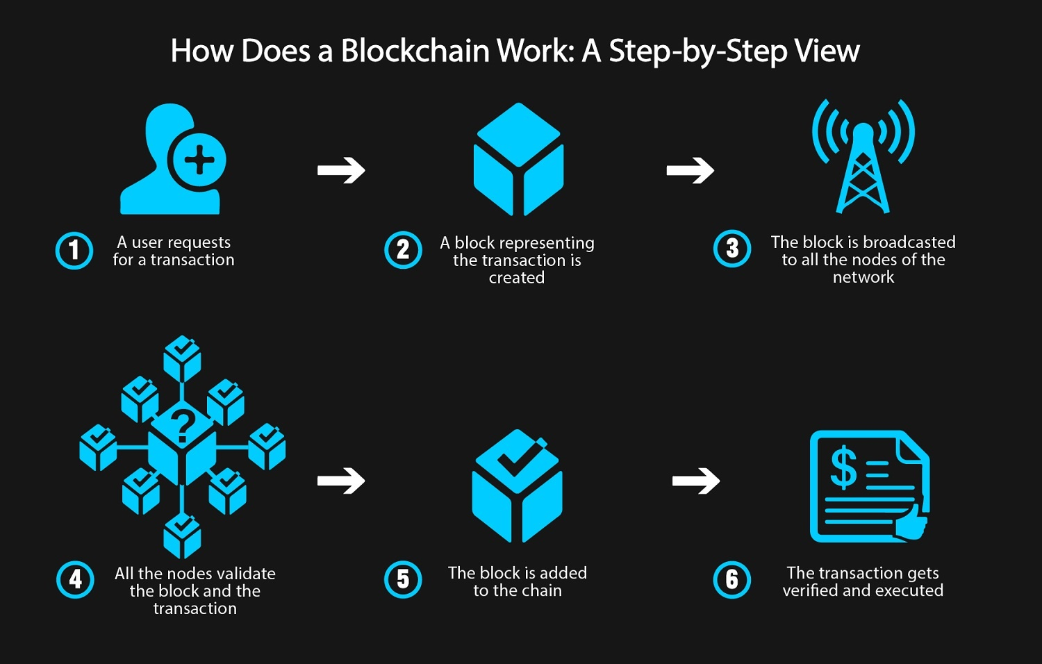 how_does_a_blockchain_work