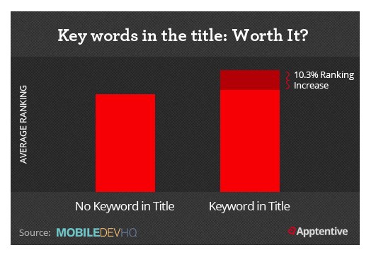 keywords-in-mobile-app-title