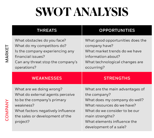swot-analysis-marketing