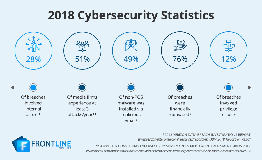 cyber security statistics hollywood