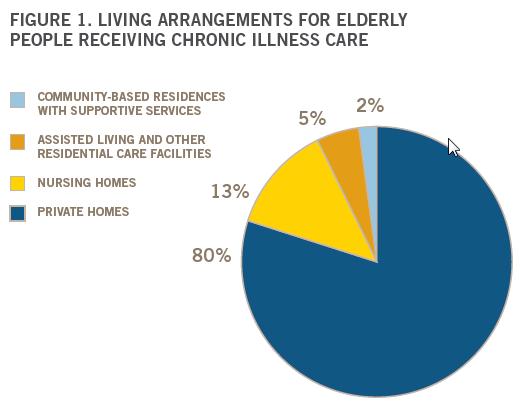 Living Arrangements for Elder Care