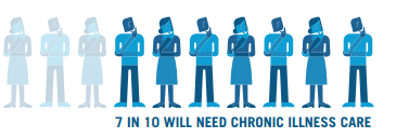 7 in 10 will need chronic illness care