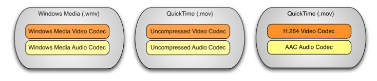 A Primer on Codecs for Moving Image and Sound Archives