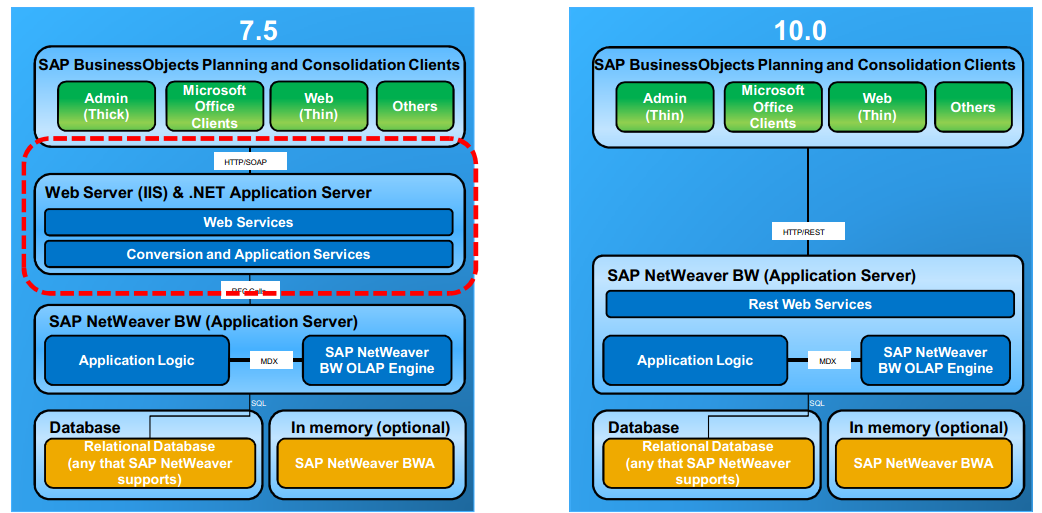 Why You Consider To Upgrade To Sap Bpc 10 X