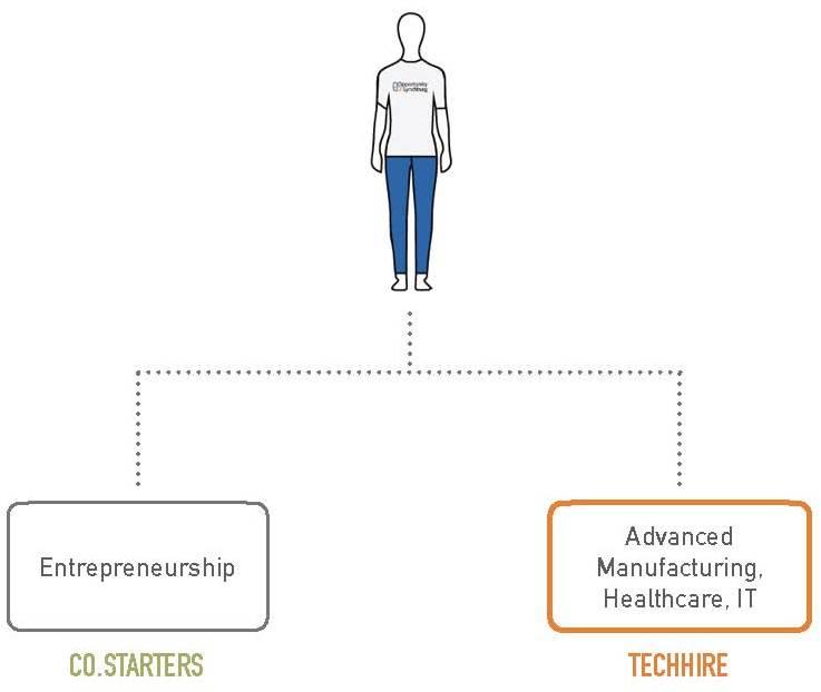 TechHire_Co.Starters_Presentation_5.jpg