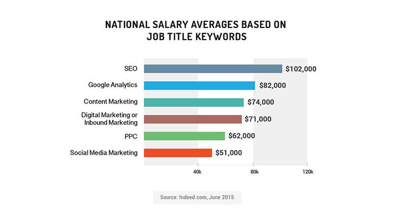 , Inbound Marketing Jobs Study: Which Skills Are in Demand?