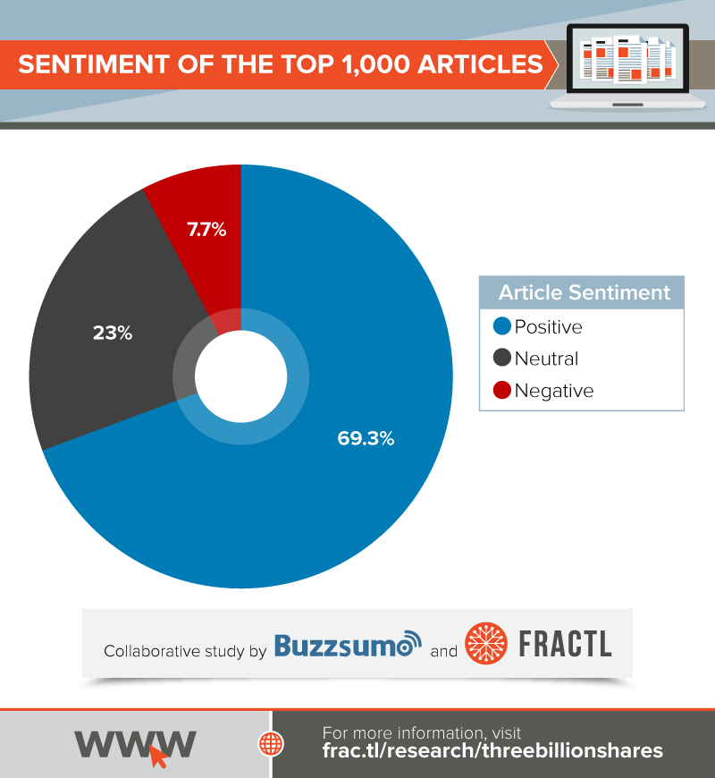 , Content Lessons From One Million Popular Articles