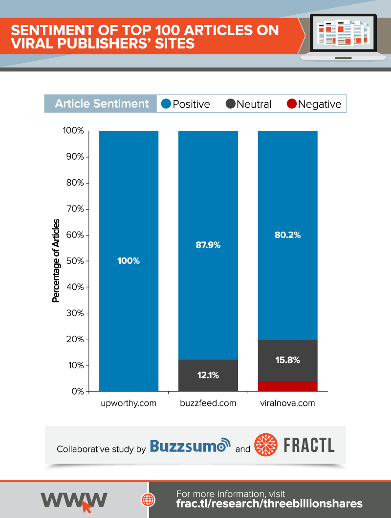 Upworthy's top 100 articles are 100% positive, BuzzFeed's are 87.9% positive, and ViralNova's are 80.2% positive.