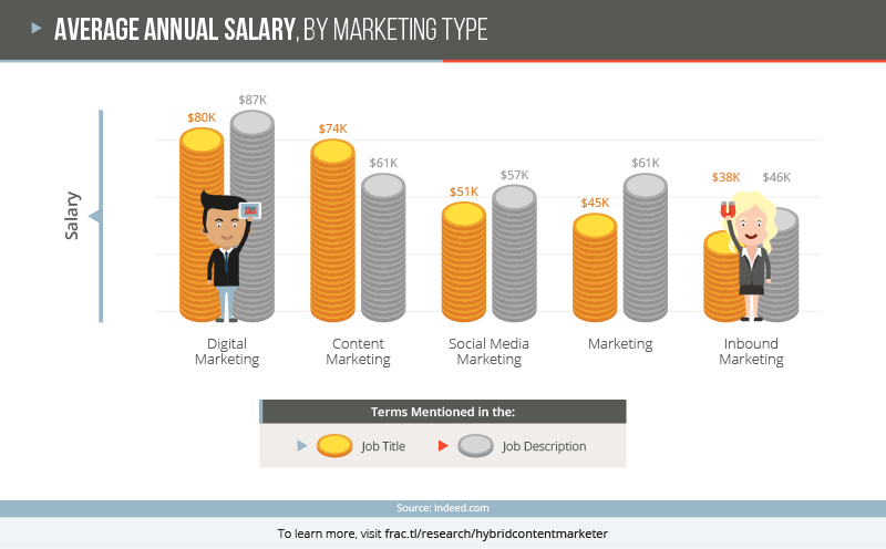 Bar graph showing the average annual salaries for content marketing, digital marketing, inbound marketing, marketing (no specified type), and inbound marketing.