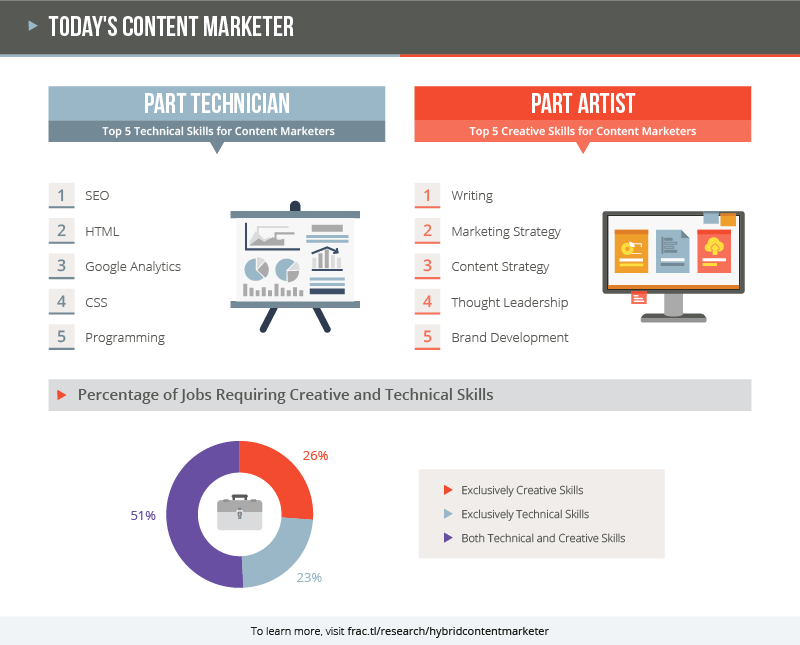 The top 5 technical skills for content marketers are SEO, HTML, Google Analytics, CSS, and Programming. The top 5 creative skills are writing, marketing strategy, content strategy, thought leadership, and brand development.