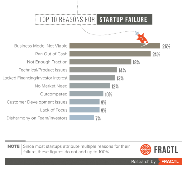 reasons-startups-fail.png