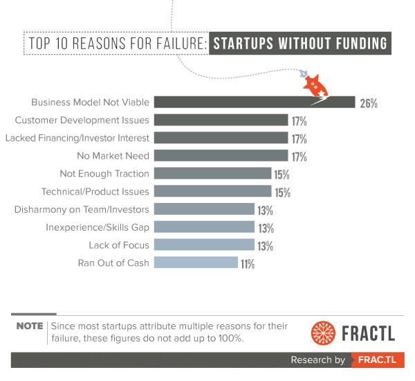 startups-no-funding.png