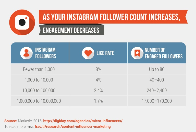 Instagram users with fewer than 1,000 followers have an engagement rate of 8%; compared to 1.7% for users with one to ten million followers.