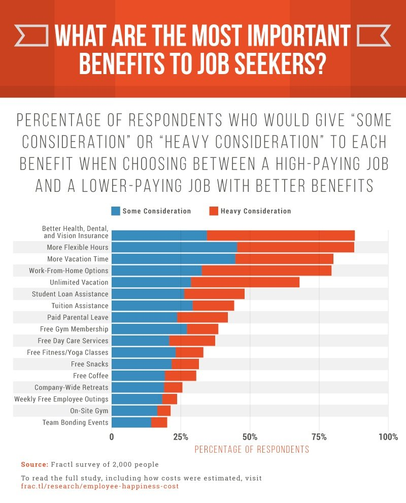 Employee benefits study finds healthcare, flex time, and more vacation time are the most valuable benefits to employees.