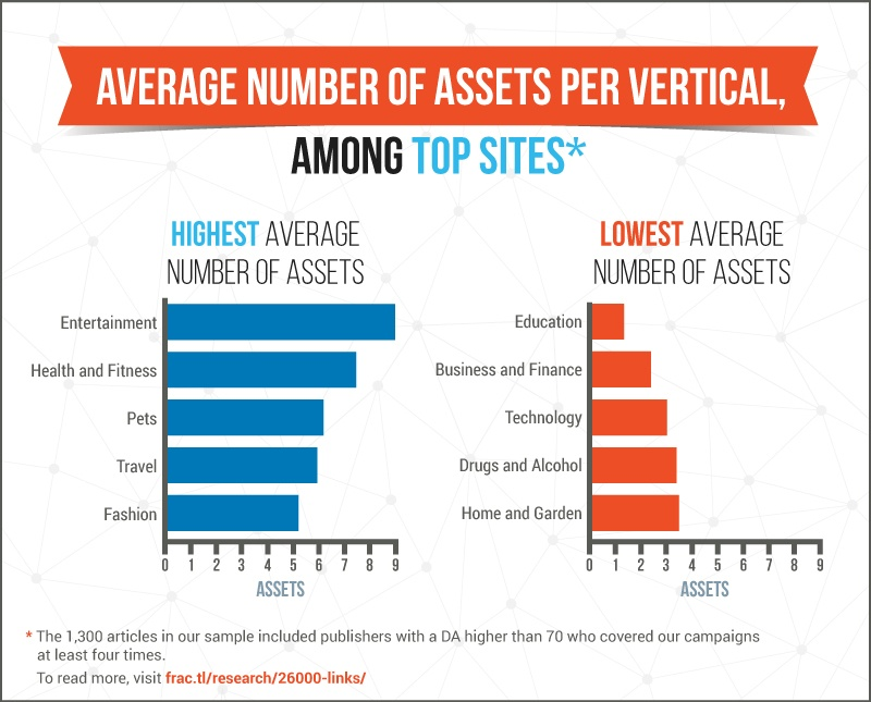 Campaigns in Entertainment and Health and Fitness have the highest average number of assets. Campaigns in Education and Business and Finance have the lowest.