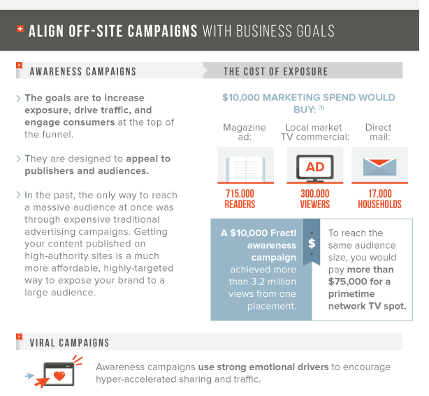 , How Content Marketing Works For Your Bottom Line
