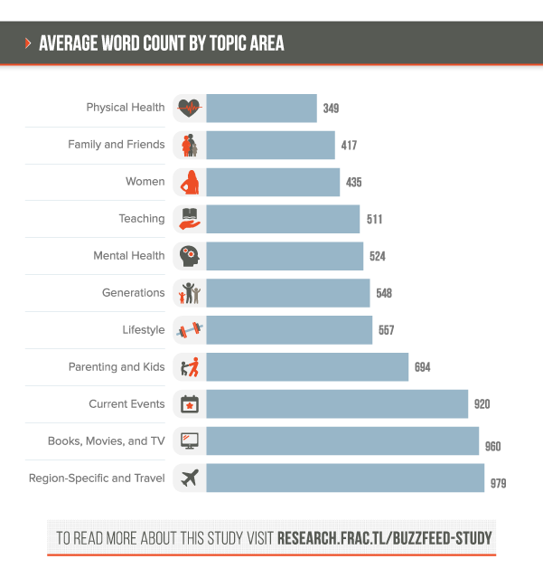 word_count_by_topic_area.png