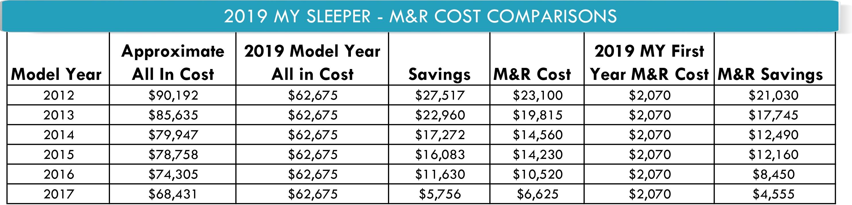 M&R Cost Comparison