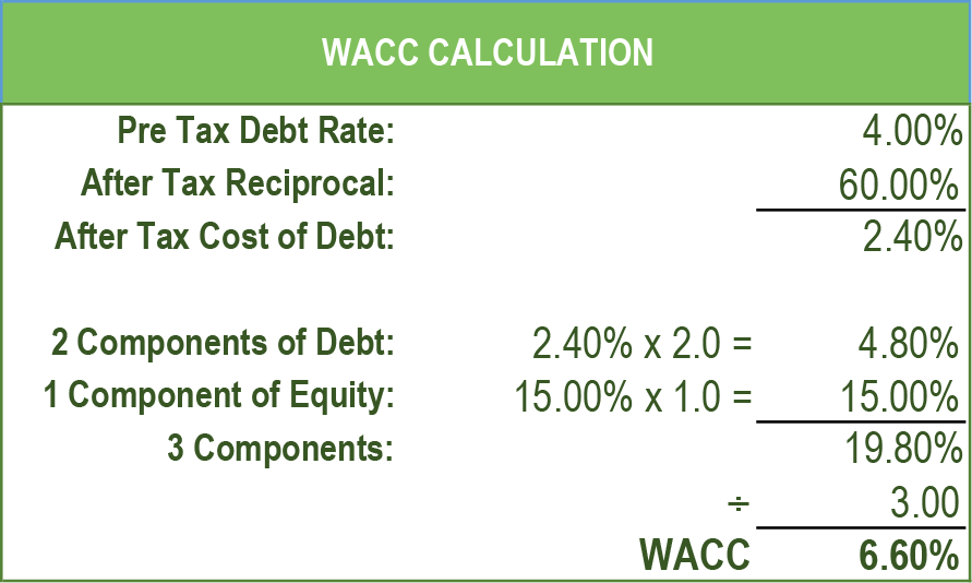 WACC Calculation