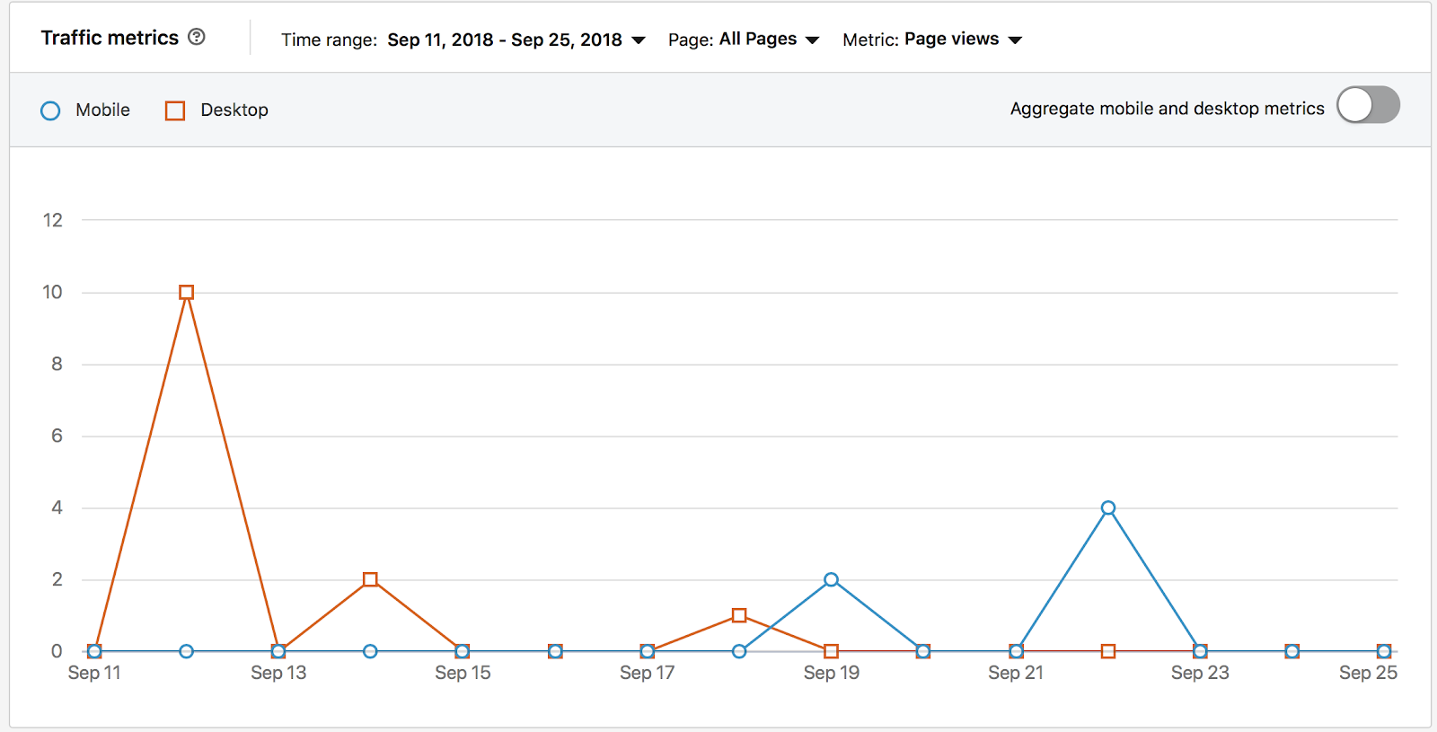 LinkedIn Traffic Metrics