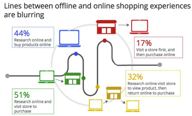 Image result for online vs in store customer journey