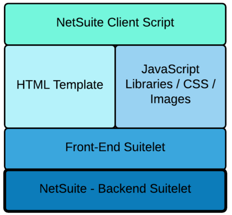 Leveraging Open-Source Libraries and the MVC Design Pattern in NetSuite