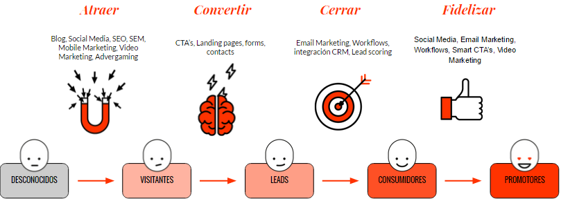 Fases Inbound Marketing-1.png
