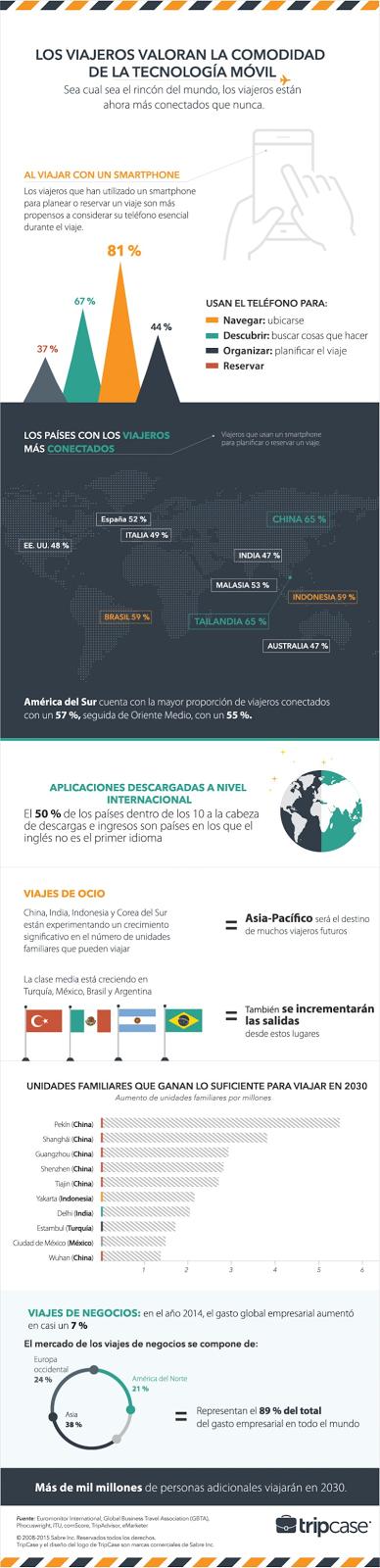infografia movil y turismo.png