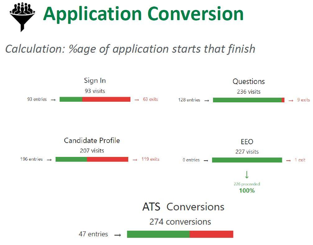 Application Conversion