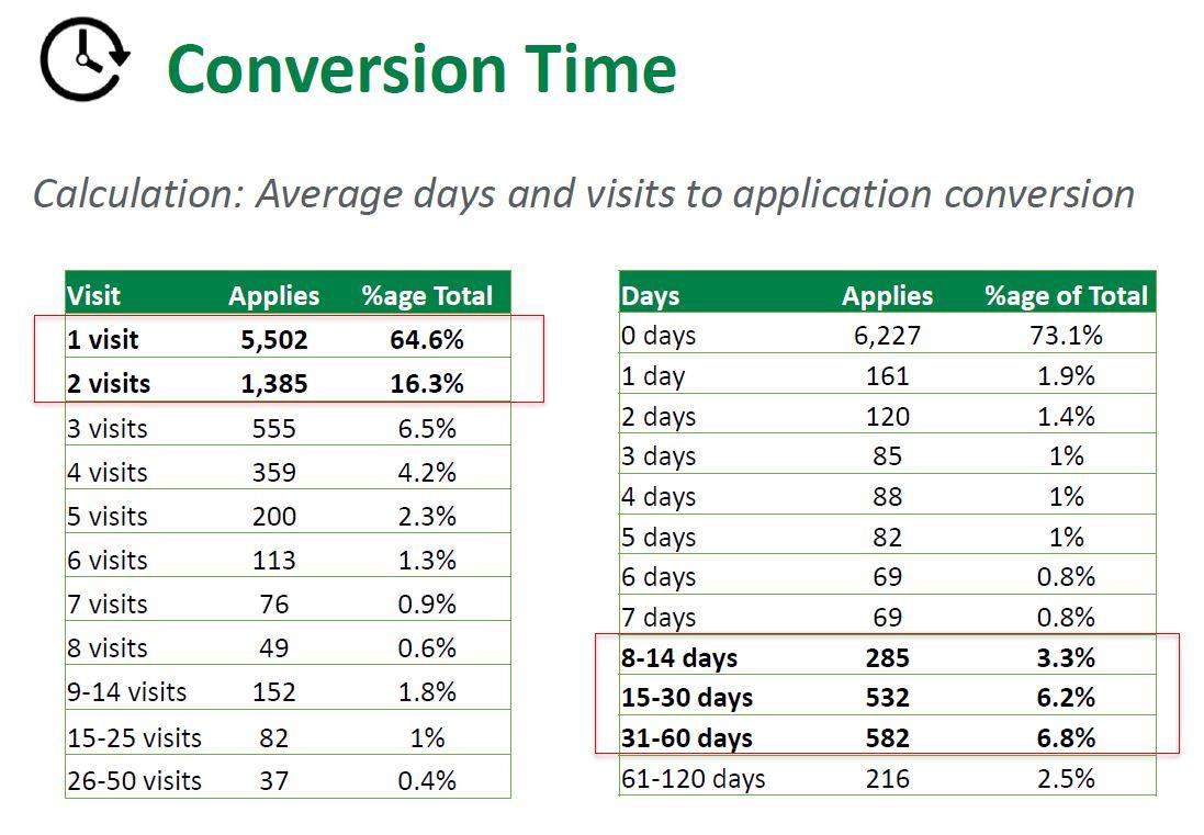 Conversion Time