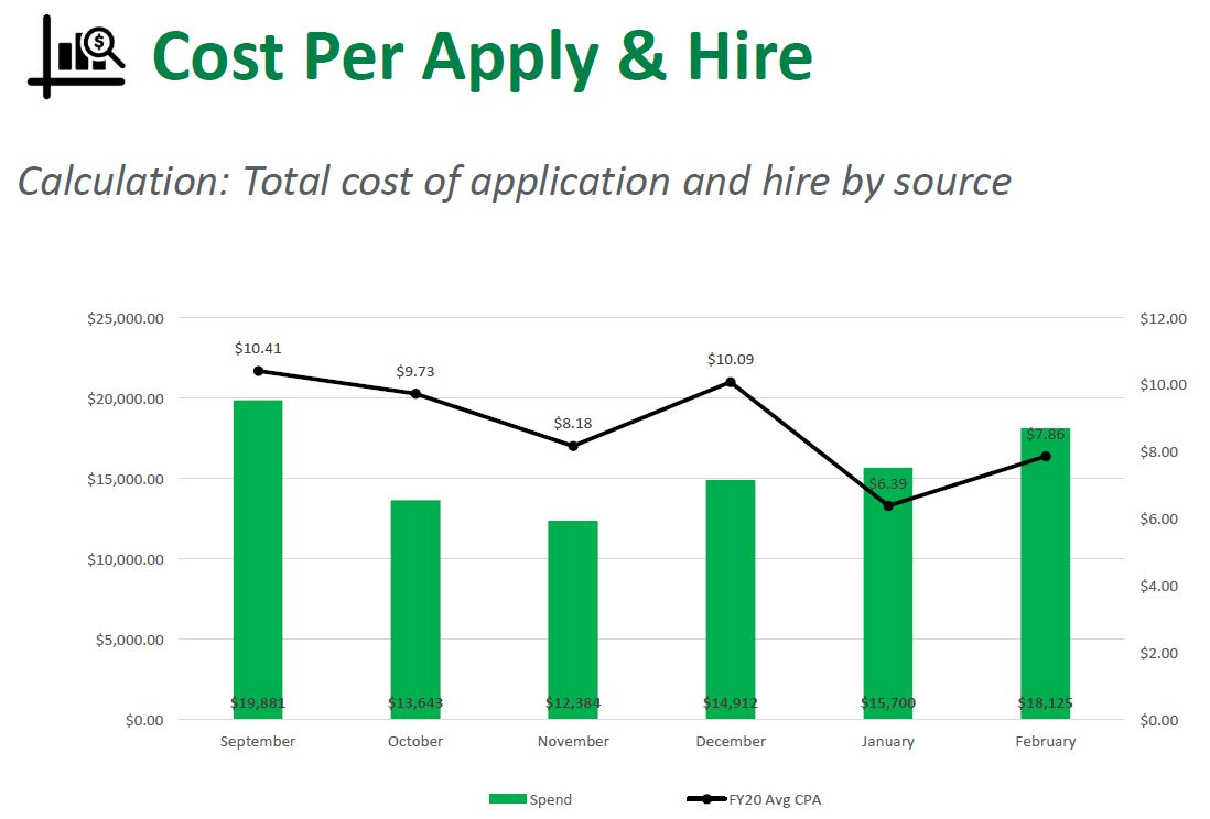 Cost Per Apply and Hire