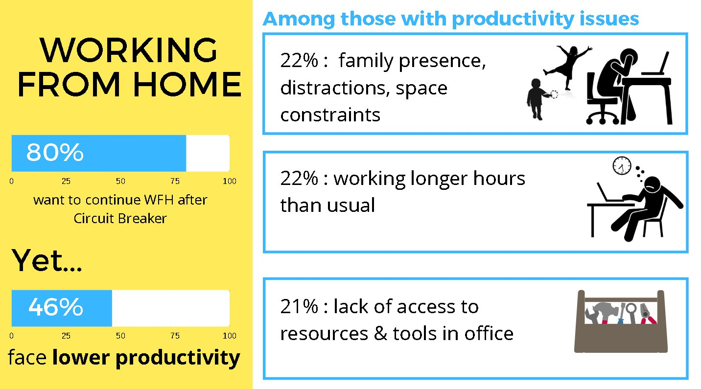 Working from home. Are you productive?