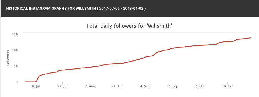 daily follower growth for will smith graph