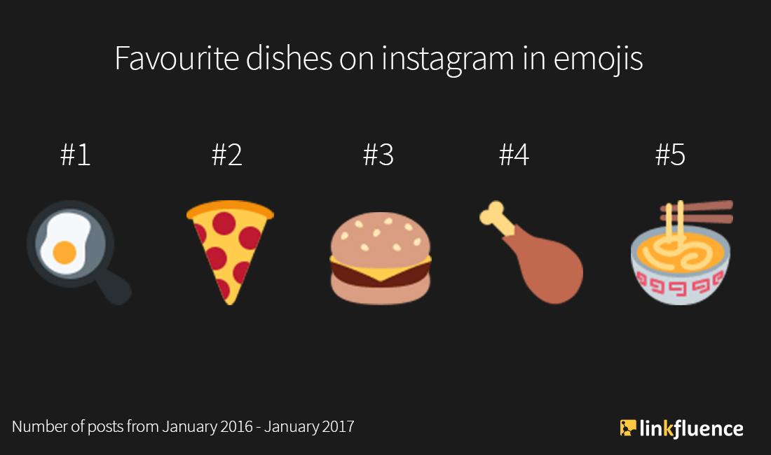 Instagram Food: Die größten Trends