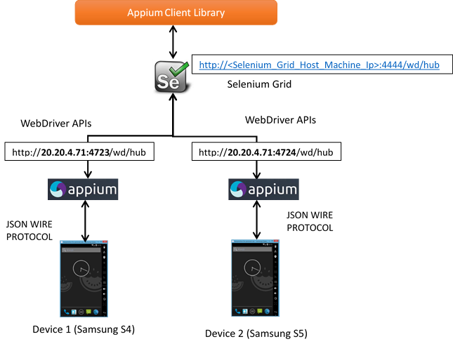 Configuring Appium Node Servers with Selenium Grid - Zymr