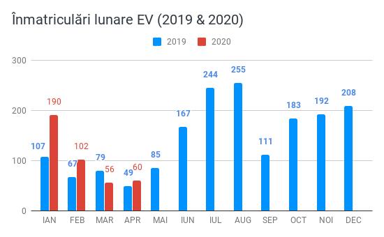 Înmatriculări lunare EV (2019 & 2020)(1)-1