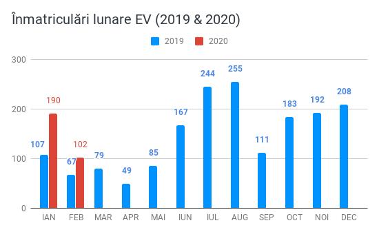 Înmatriculări lunare EV (2019 & 2020)(1)
