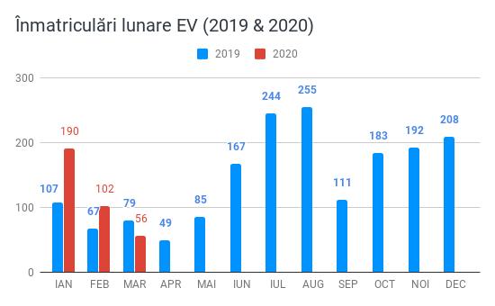 Înmatriculări lunare EV (2019 & 2020)-1