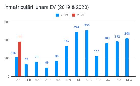 Înmatriculări lunare EV (2019 & 2020)