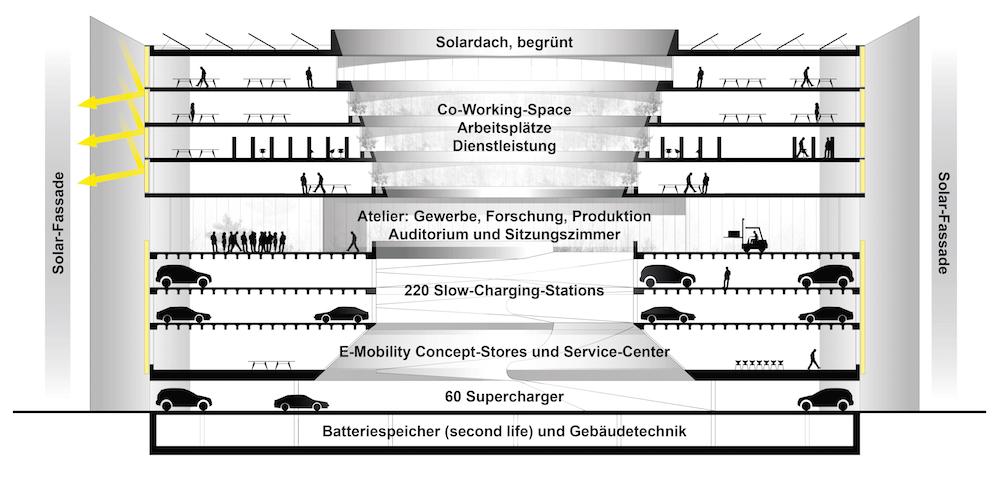 Visualisierung Swiss E-Mobility Hub_Schnitt